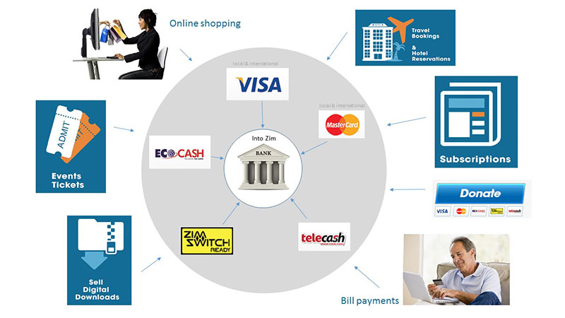 Paynow-Illustration-of-Funds-into-Bank-Account-small